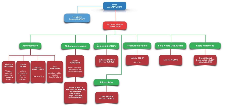 organisation-communale